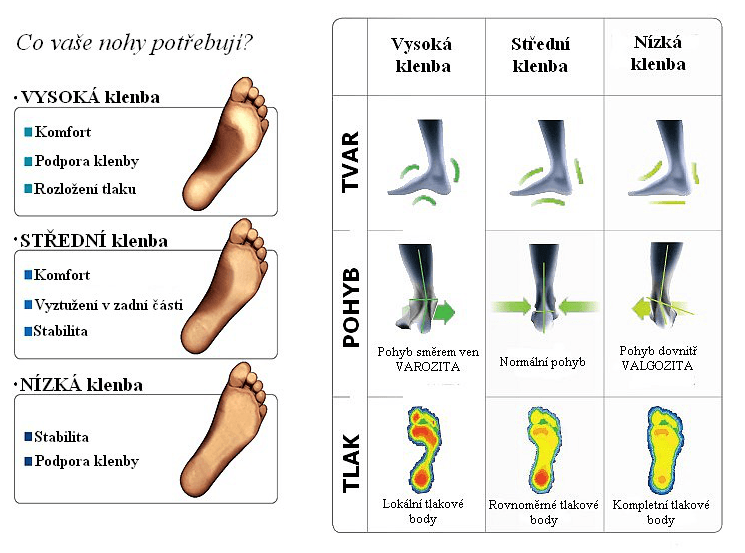 typy klenby